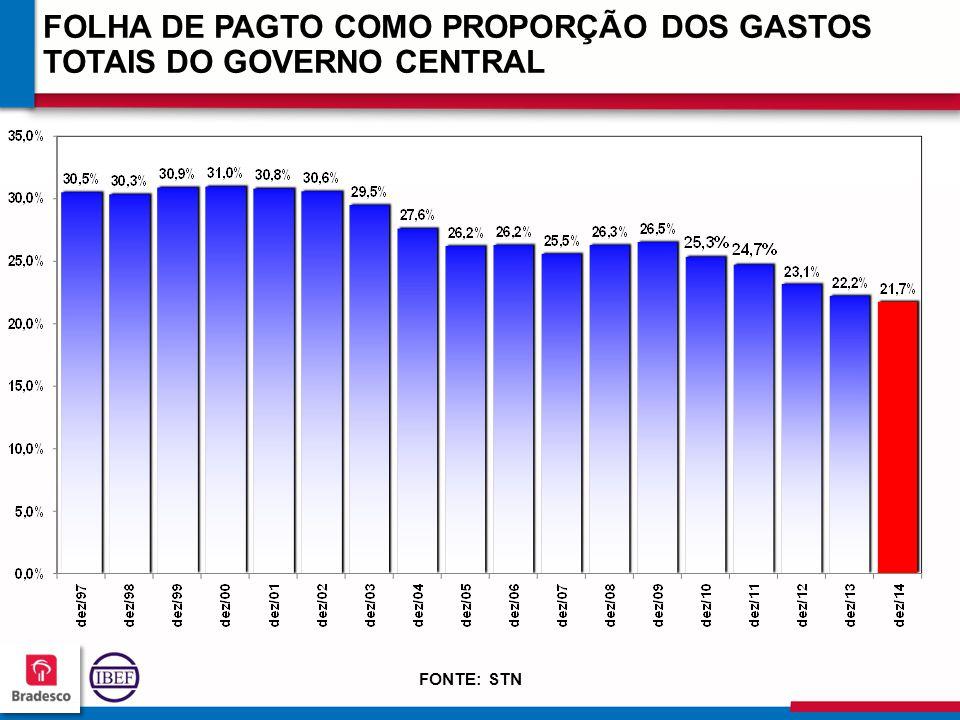 FOLHA DE PAGTO COMO PROPORÇÃO DOS GASTOS TOTAIS DO GOVERNO CENTRAL