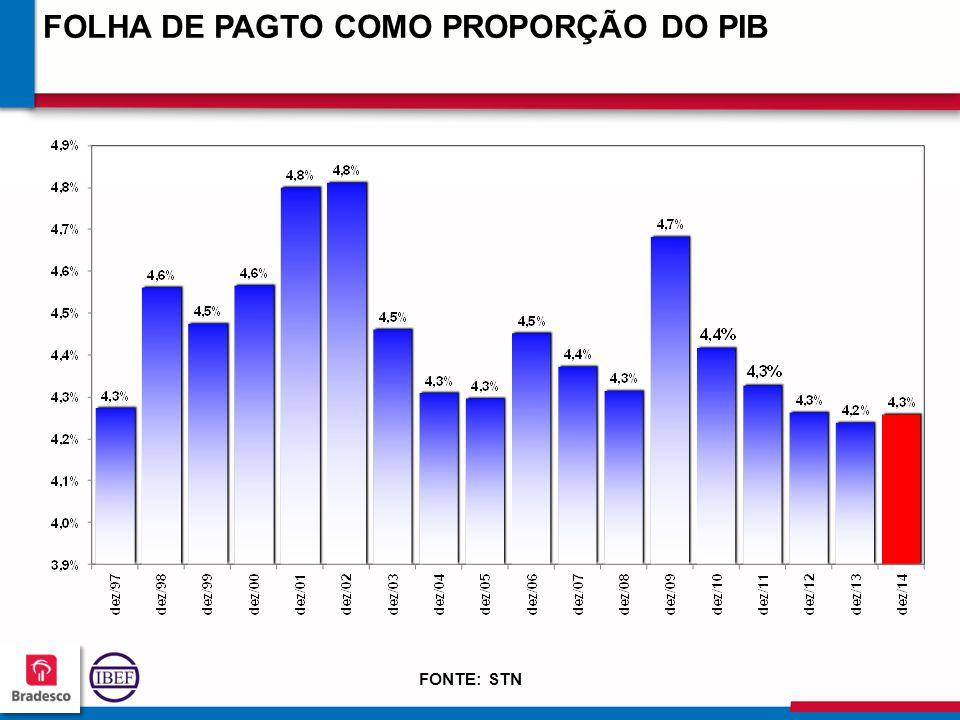 FOLHA DE PAGTO COMO PROPORÇÃO DO PIB