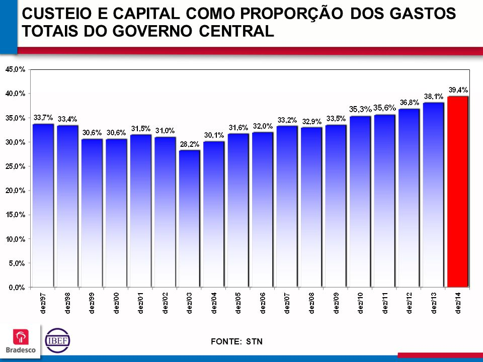 CUSTEIO E CAPITAL COMO PROPORÇÃO DOS GASTOS TOTAIS DO GOVERNO CENTRAL