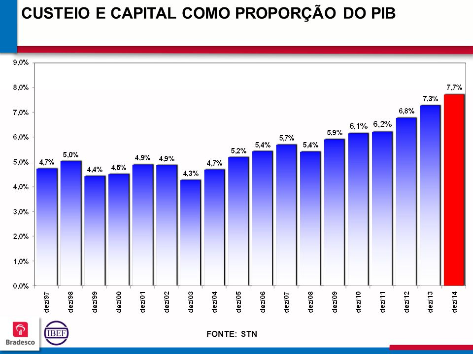 CUSTEIO E CAPITAL COMO PROPORÇÃO DO PIB