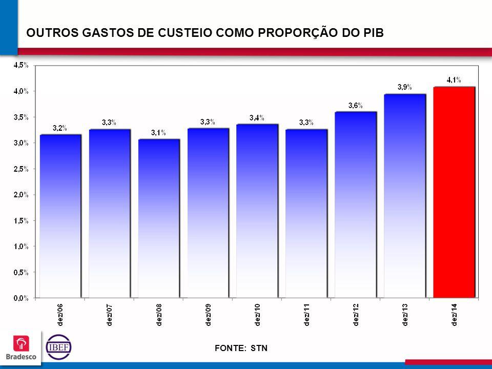 OUTROS GASTOS DE CUSTEIO COMO PROPORÇÃO DO PIB