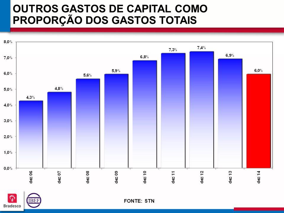 OUTROS GASTOS DE CAPITAL COMO PROPORÇÃO DOS GASTOS TOTAIS