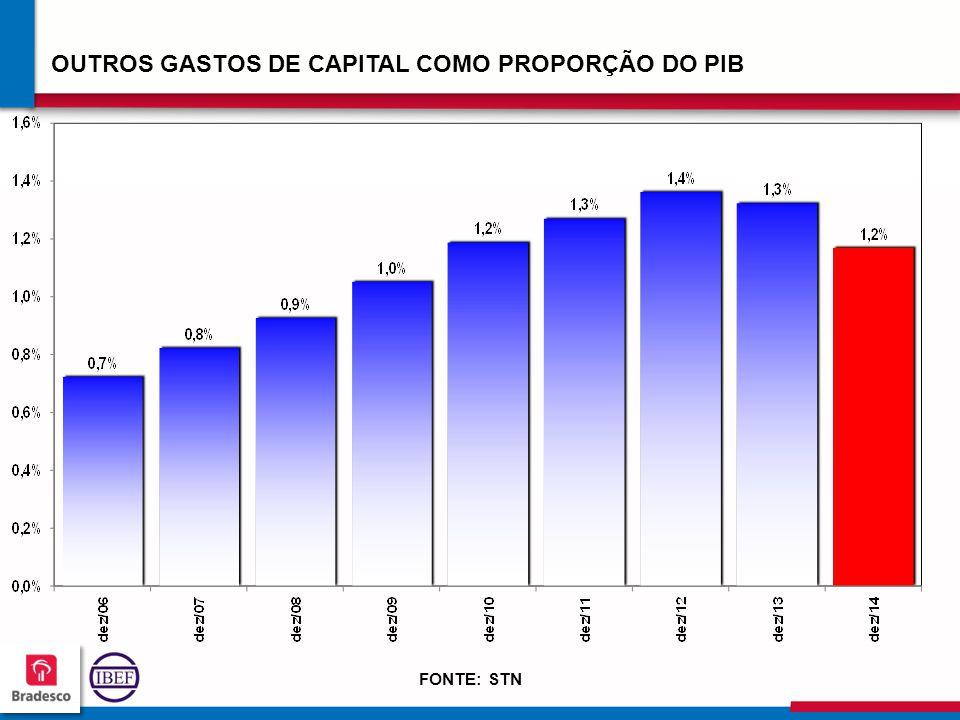 OUTROS GASTOS DE CAPITAL COMO PROPORÇÃO DO PIB