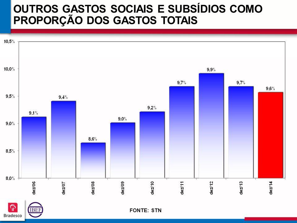 OUTROS GASTOS SOCIAIS E SUBSÍDIOS COMO PROPORÇÃO DOS GASTOS TOTAIS