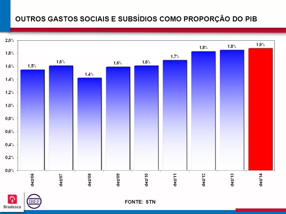 OUTROS GASTOS SOCIAIS E SUBSÍDIOS COMO PROPORÇÃO DO PIB