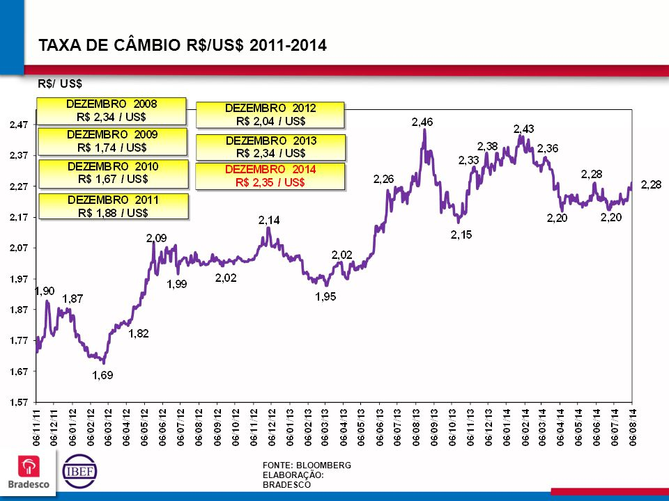 TAXA DE CÂMBIO R$/US$ 2011-2014 R$/ US$ 126 FONTE: BLOOMBERG