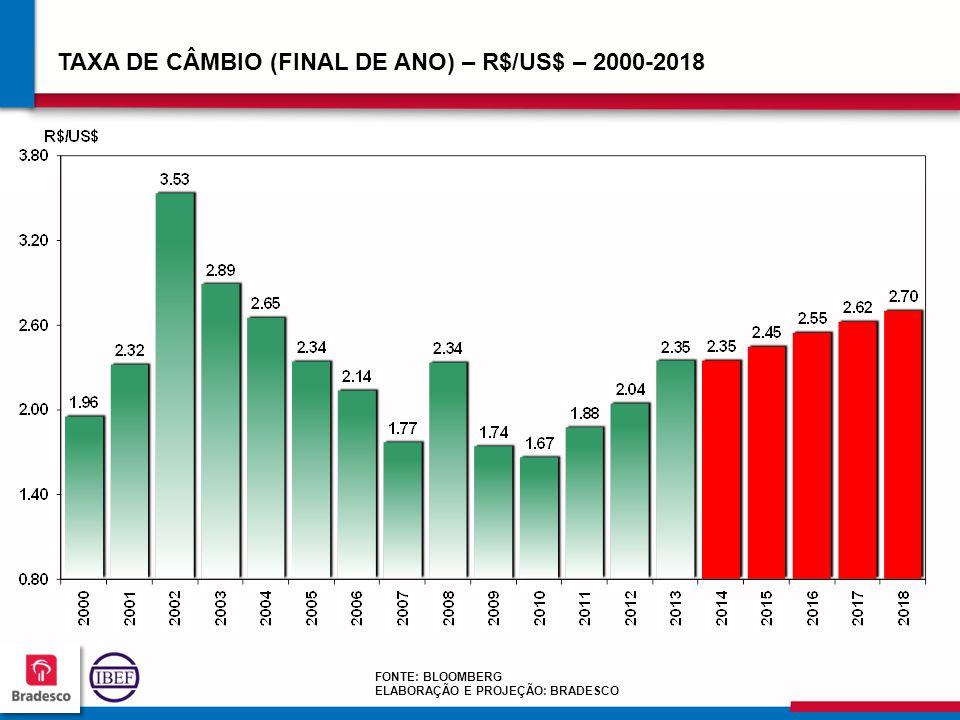 TAXA DE CÂMBIO (FINAL DE ANO) – R$/US$ – 2000-2018