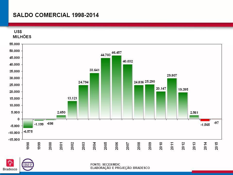 SALDO COMERCIAL 1998-2014 US$ MILHÕES FONTE: SECEX/MDIC