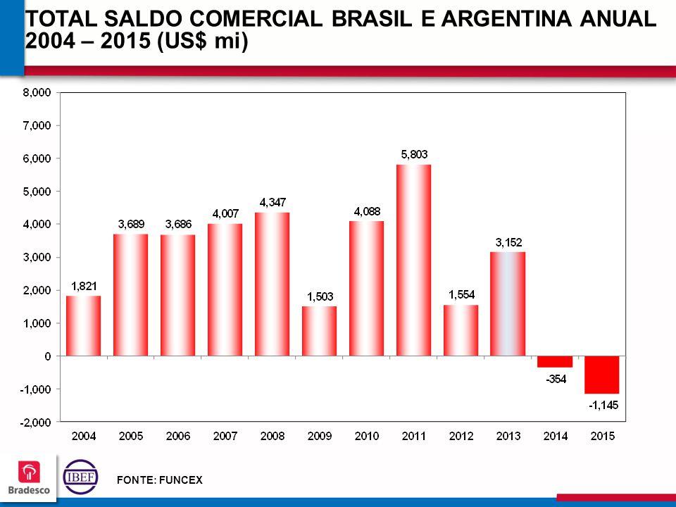 TOTAL SALDO COMERCIAL BRASIL E ARGENTINA ANUAL 2004 – 2015 (US$ mi)