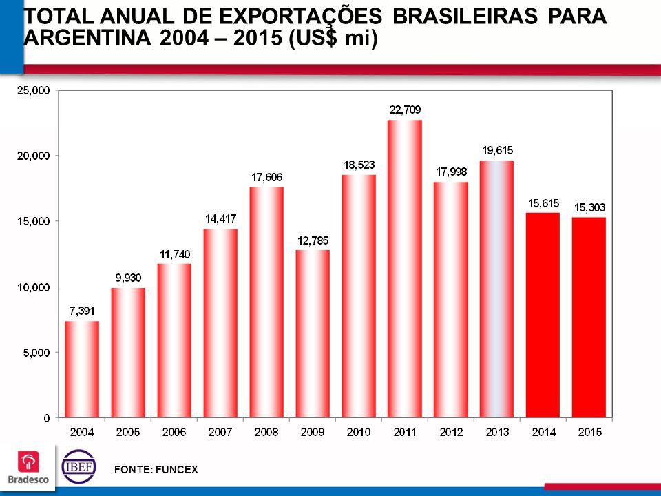TOTAL ANUAL DE EXPORTAÇÕES BRASILEIRAS PARA ARGENTINA 2004 – 2015 (US$ mi)