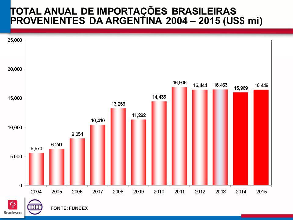 TOTAL ANUAL DE IMPORTAÇÕES BRASILEIRAS PROVENIENTES DA ARGENTINA 2004 – 2015 (US$ mi)