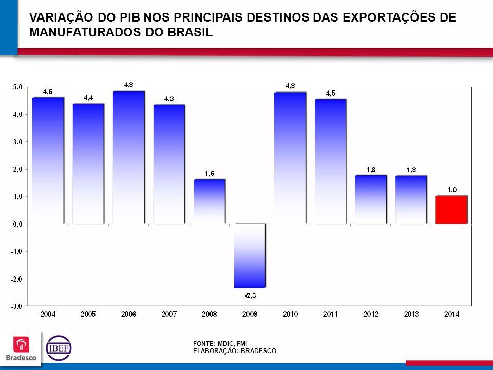 VARIAÇÃO DO PIB NOS PRINCIPAIS DESTINOS DAS EXPORTAÇÕES DE MANUFATURADOS DO BRASIL