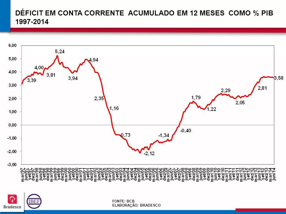 DÉFICIT EM CONTA CORRENTE ACUMULADO EM 12 MESES COMO % PIB 1997-2014