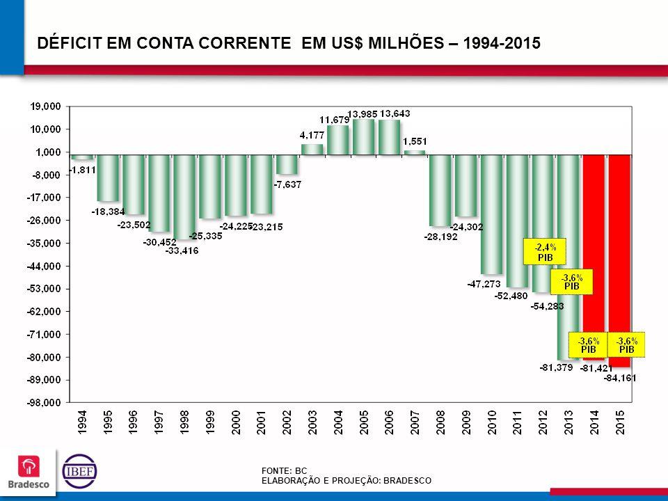 DÉFICIT EM CONTA CORRENTE EM US$ MILHÕES – 1994-2015