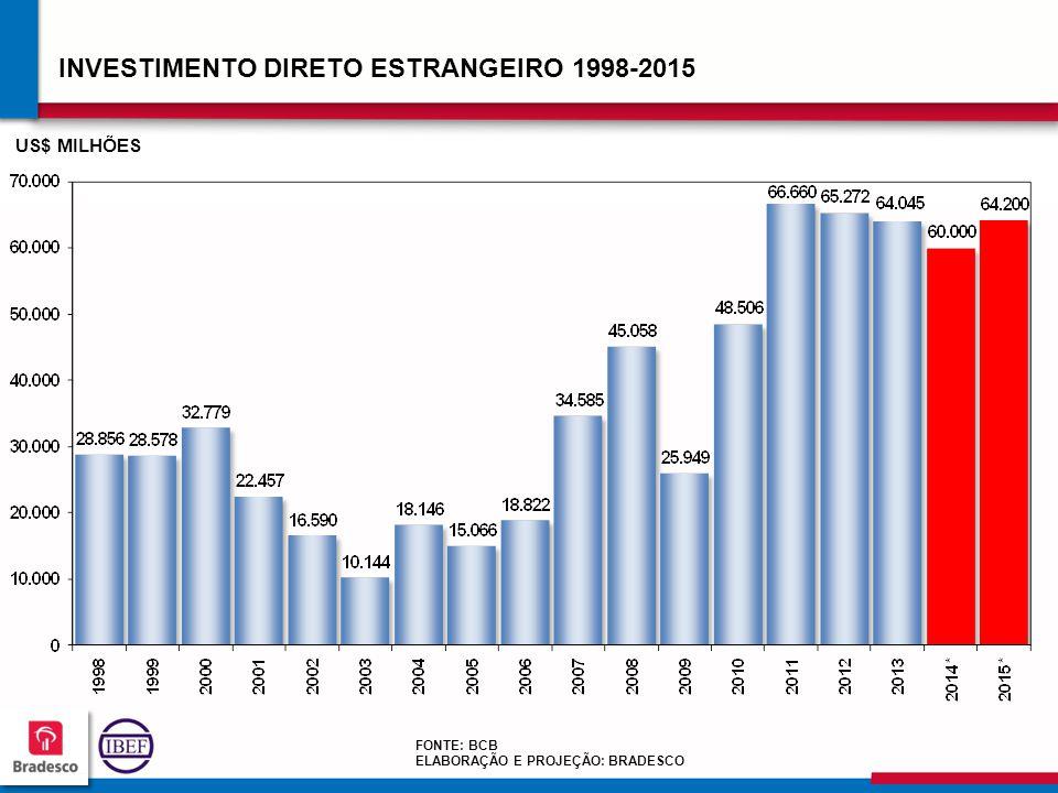 INVESTIMENTO DIRETO ESTRANGEIRO 1998-2015
