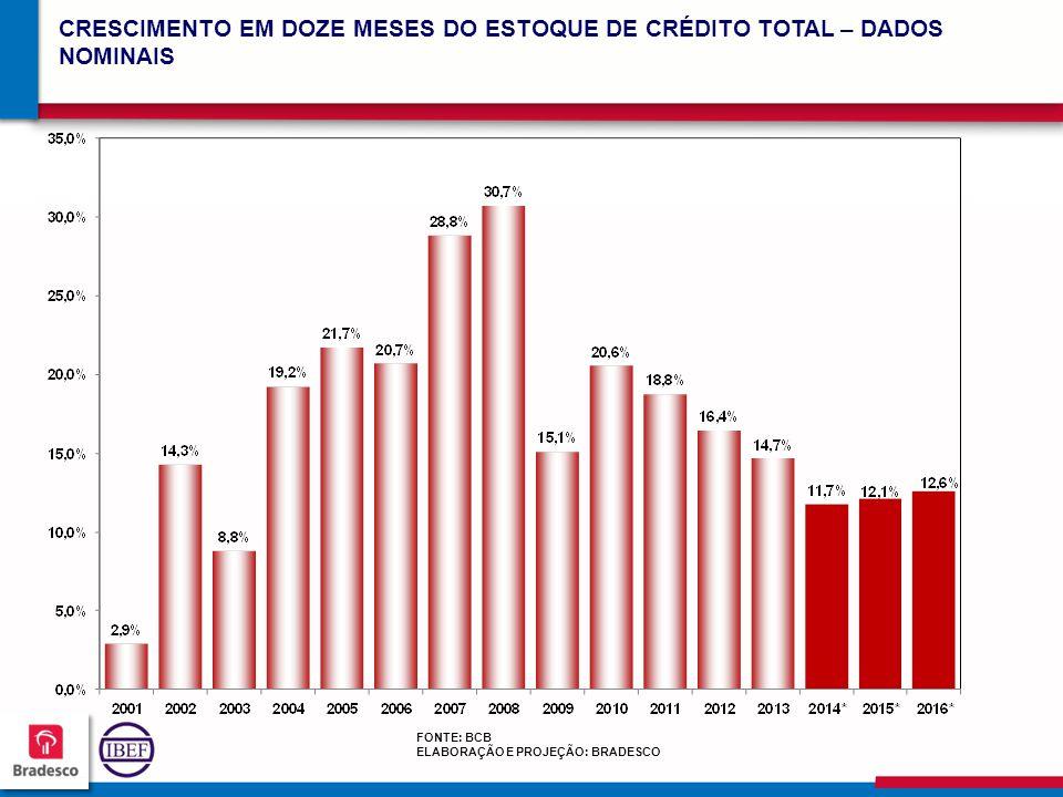 CRESCIMENTO EM DOZE MESES DO ESTOQUE DE CRÉDITO TOTAL – DADOS NOMINAIS