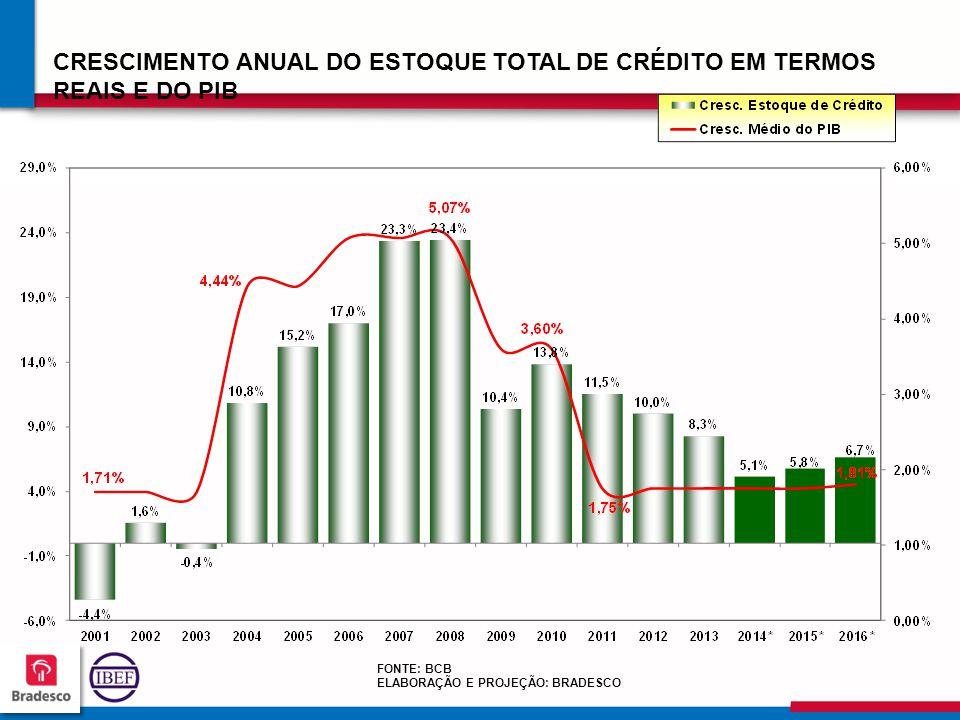 CRESCIMENTO ANUAL DO ESTOQUE TOTAL DE CRÉDITO EM TERMOS REAIS E DO PIB