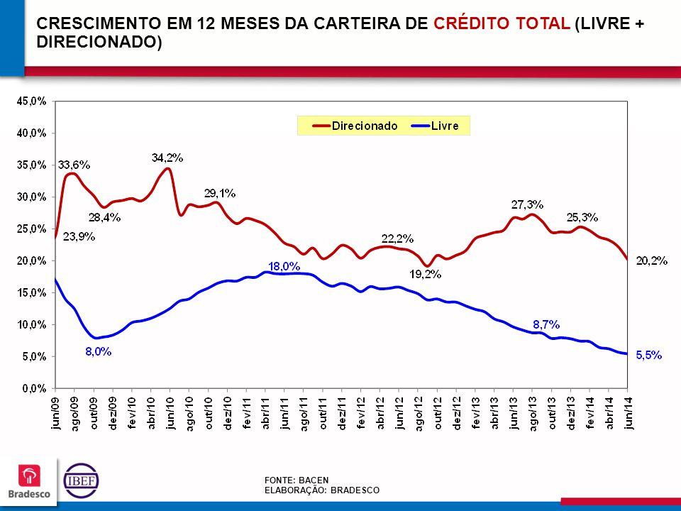 CRESCIMENTO EM 12 MESES DA CARTEIRA DE CRÉDITO TOTAL (LIVRE + DIRECIONADO)