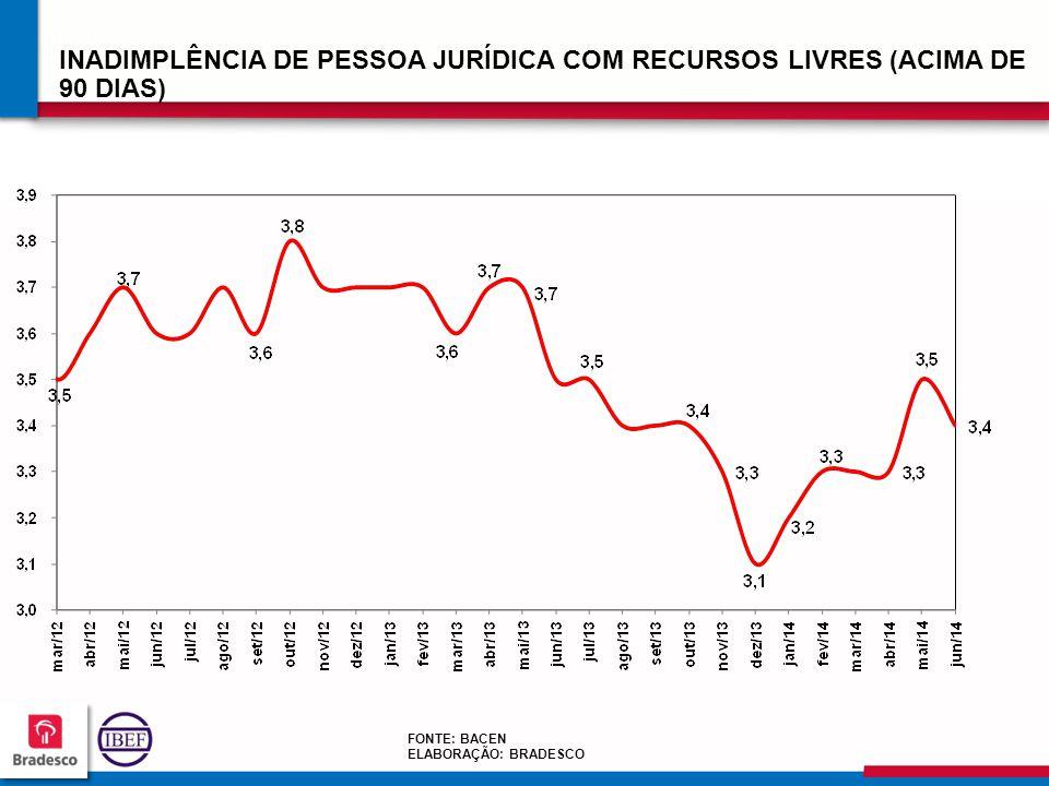 INADIMPLÊNCIA DE PESSOA JURÍDICA COM RECURSOS LIVRES (ACIMA DE 90 DIAS)