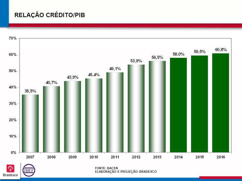 RELAÇÃO CRÉDITO/PIB FONTE: BACEN ELABORAÇÃO E PROJEÇÃO: BRADESCO