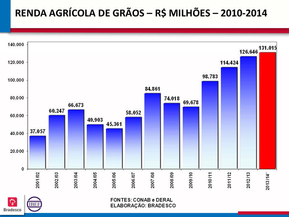 RENDA AGRÍCOLA DE GRÃOS – R$ MILHÕES – 2010-2014