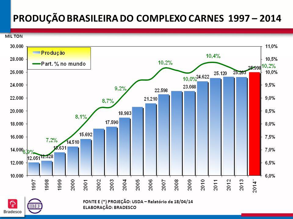 PRODUÇÃO BRASILEIRA DO COMPLEXO CARNES 1997 – 2014