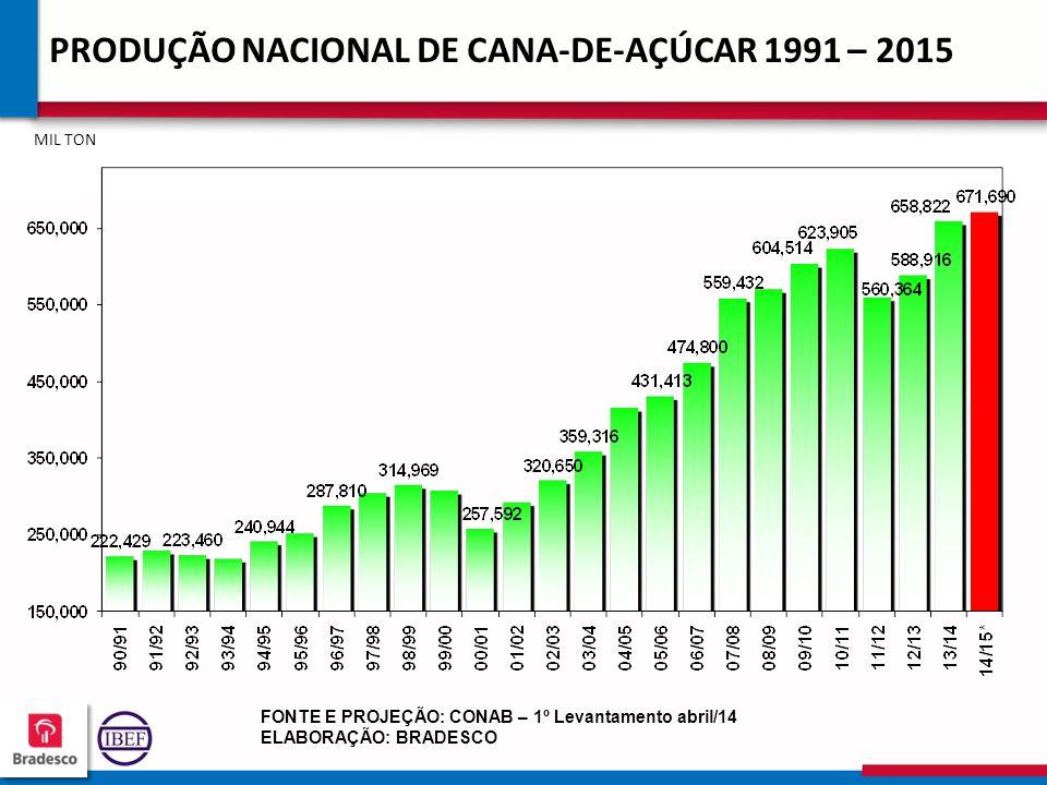 PRODUÇÃO NACIONAL DE CANA-DE-AÇÚCAR 1991 – 2015