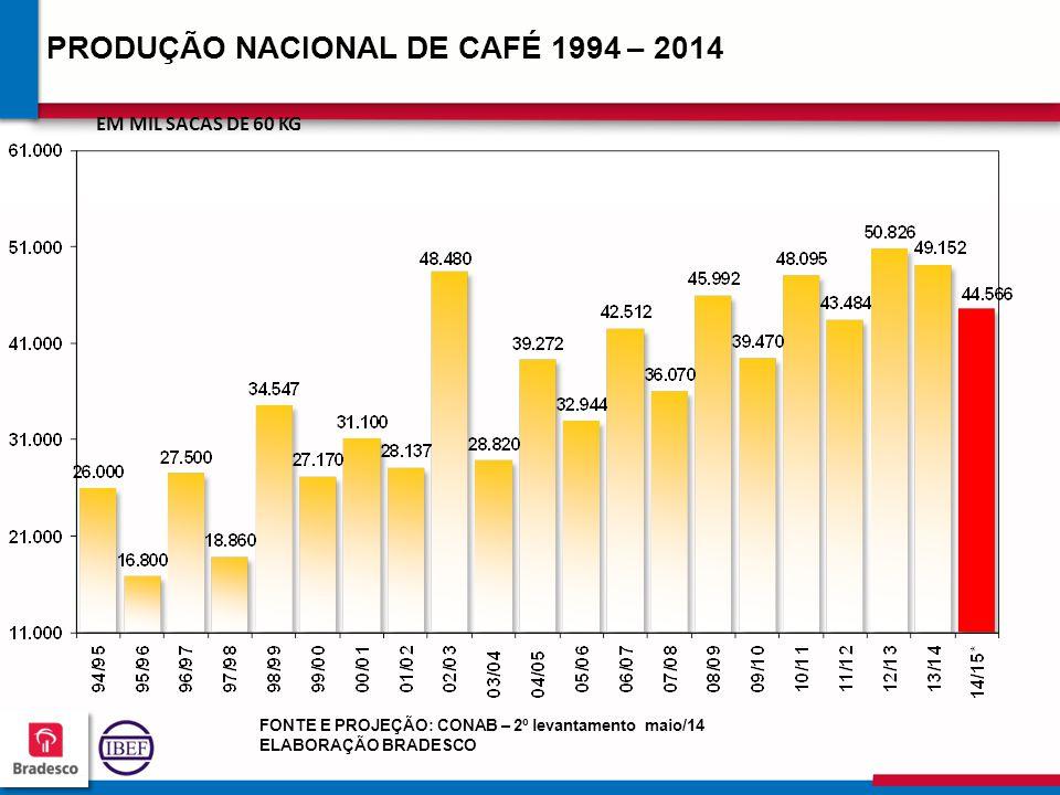 PRODUÇÃO NACIONAL DE CAFÉ 1994 – 2014