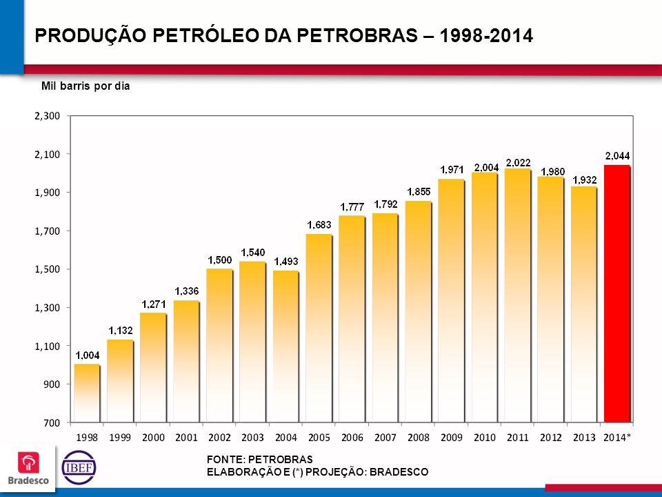 PRODUÇÃO PETRÓLEO DA PETROBRAS – 1998-2014