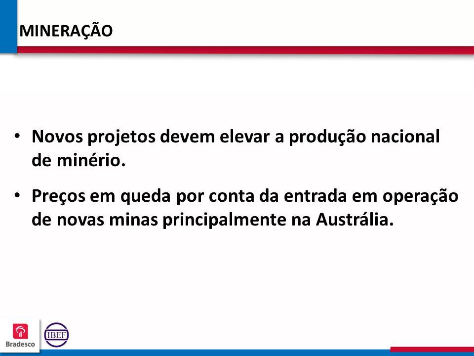 Novos projetos devem elevar a produção nacional de minério.
