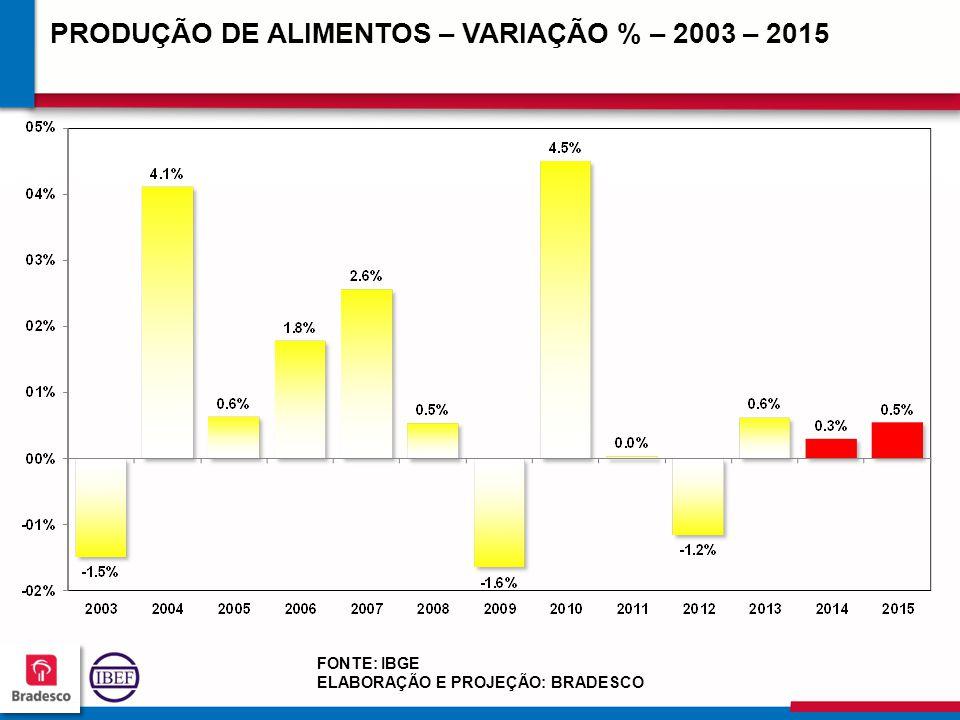 PRODUÇÃO DE ALIMENTOS – VARIAÇÃO % – 2003 – 2015