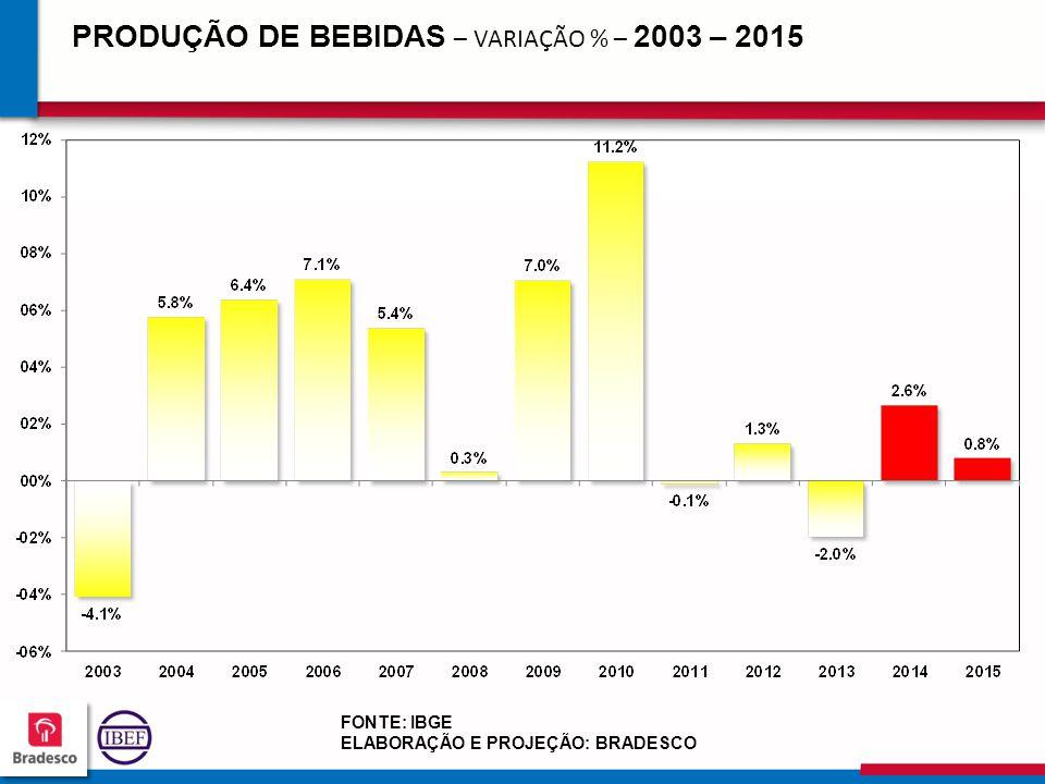 PRODUÇÃO DE BEBIDAS – VARIAÇÃO % – 2003 – 2015