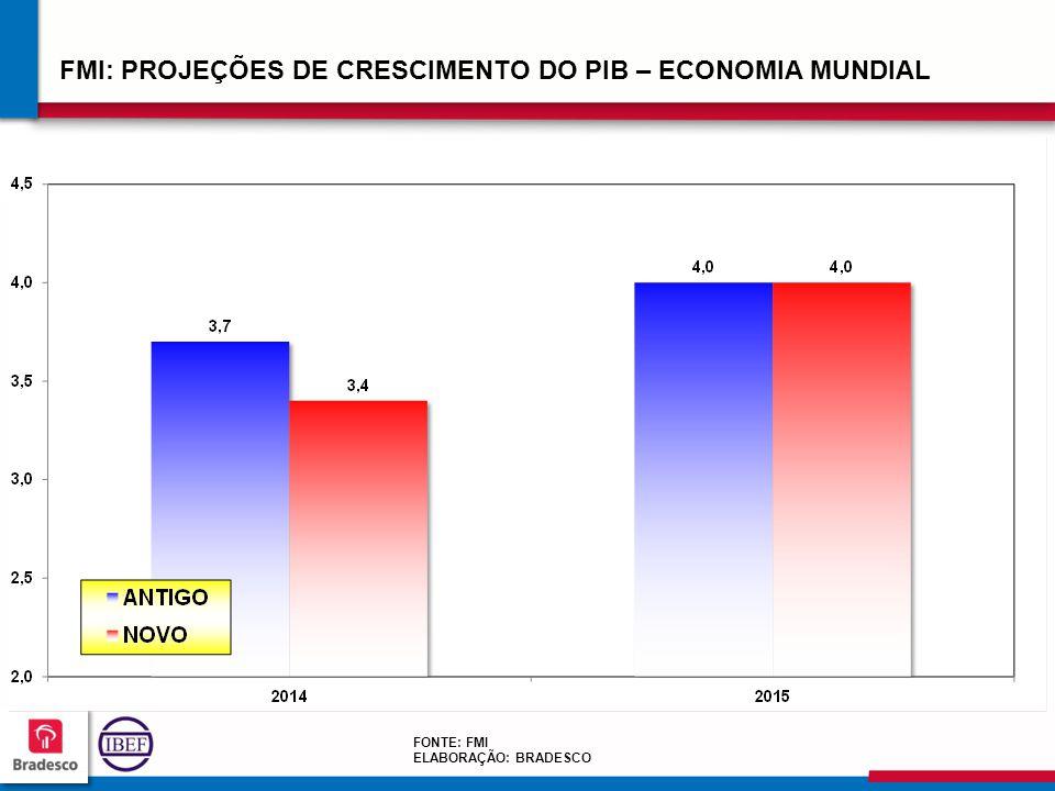 FMI: PROJEÇÕES DE CRESCIMENTO DO PIB – ECONOMIA MUNDIAL