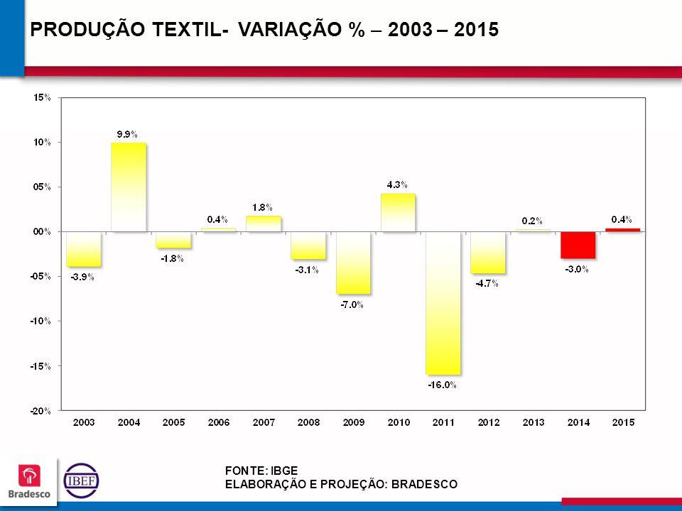 PRODUÇÃO TEXTIL- VARIAÇÃO % – 2003 – 2015