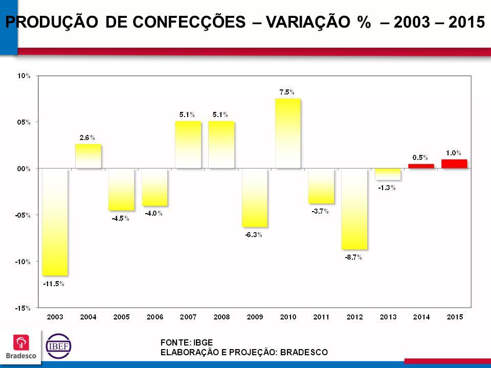 PRODUÇÃO DE CONFECÇÕES – VARIAÇÃO % – 2003 – 2015