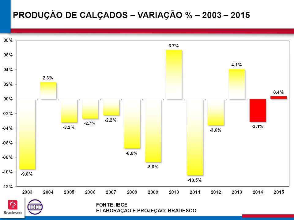 PRODUÇÃO DE CALÇADOS – VARIAÇÃO % – 2003 – 2015