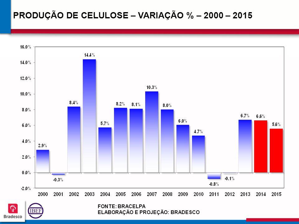 PRODUÇÃO DE CELULOSE – VARIAÇÃO % – 2000 – 2015