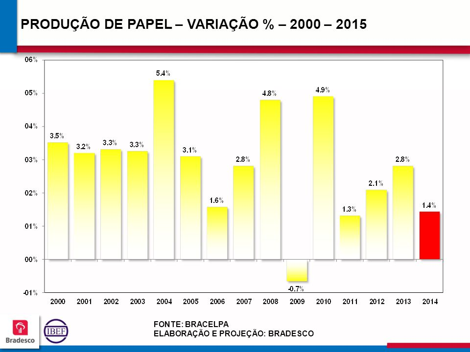 PRODUÇÃO DE PAPEL – VARIAÇÃO % – 2000 – 2015