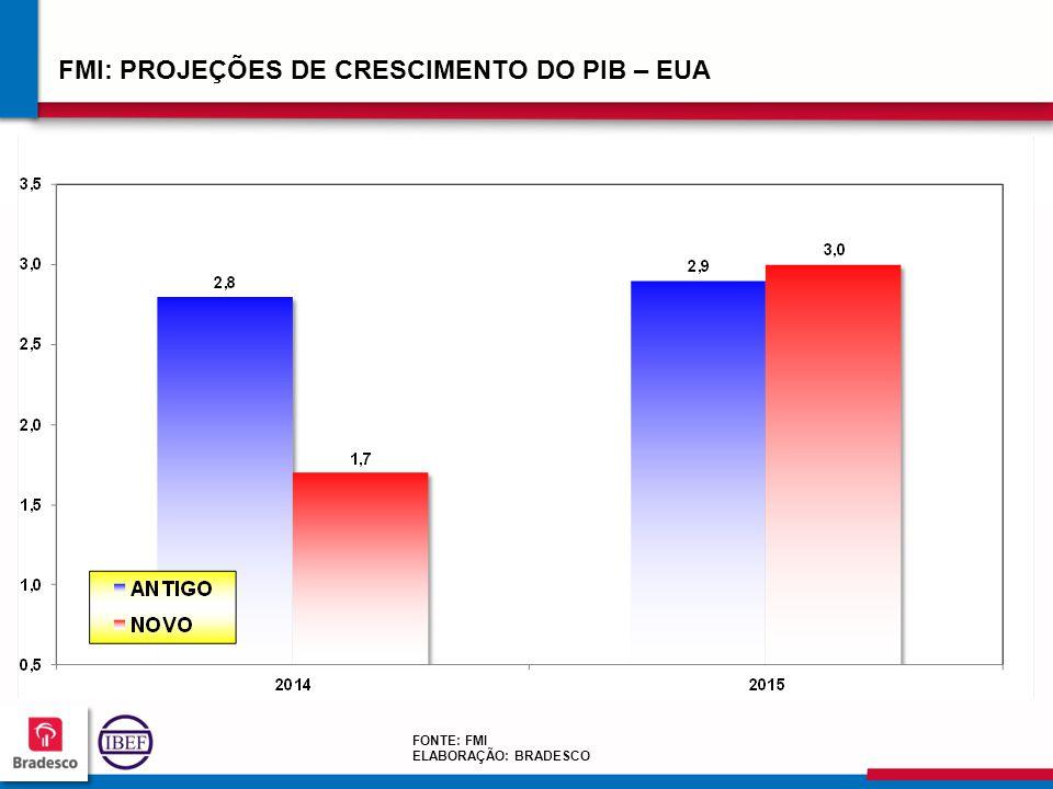 FMI: PROJEÇÕES DE CRESCIMENTO DO PIB – EUA