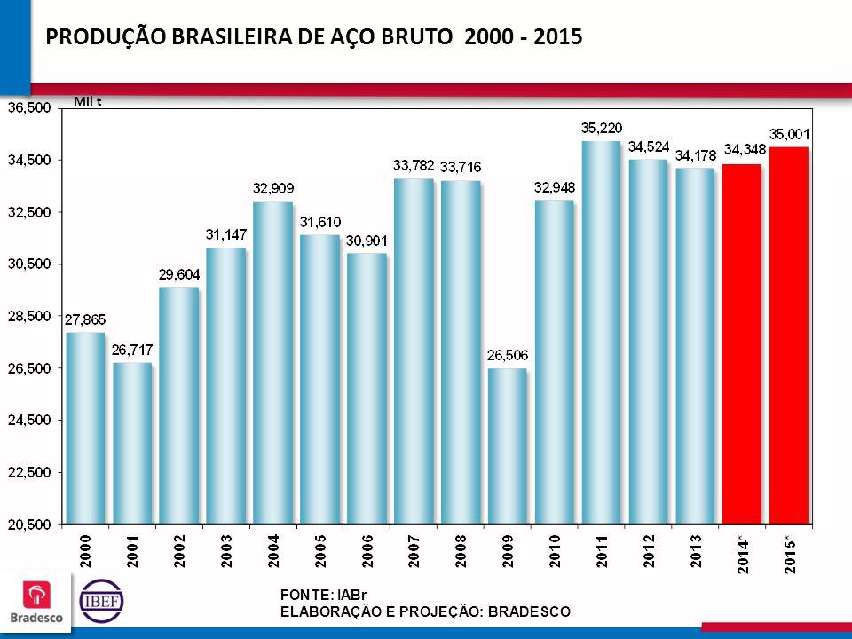 PRODUÇÃO BRASILEIRA DE AÇO BRUTO 2000 - 2015