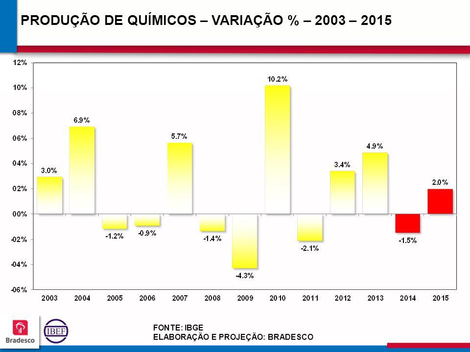 PRODUÇÃO DE QUÍMICOS – VARIAÇÃO % – 2003 – 2015