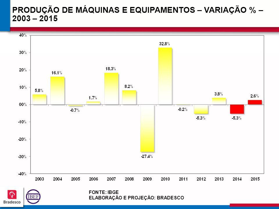 PRODUÇÃO DE MÁQUINAS E EQUIPAMENTOS – VARIAÇÃO % – 2003 – 2015