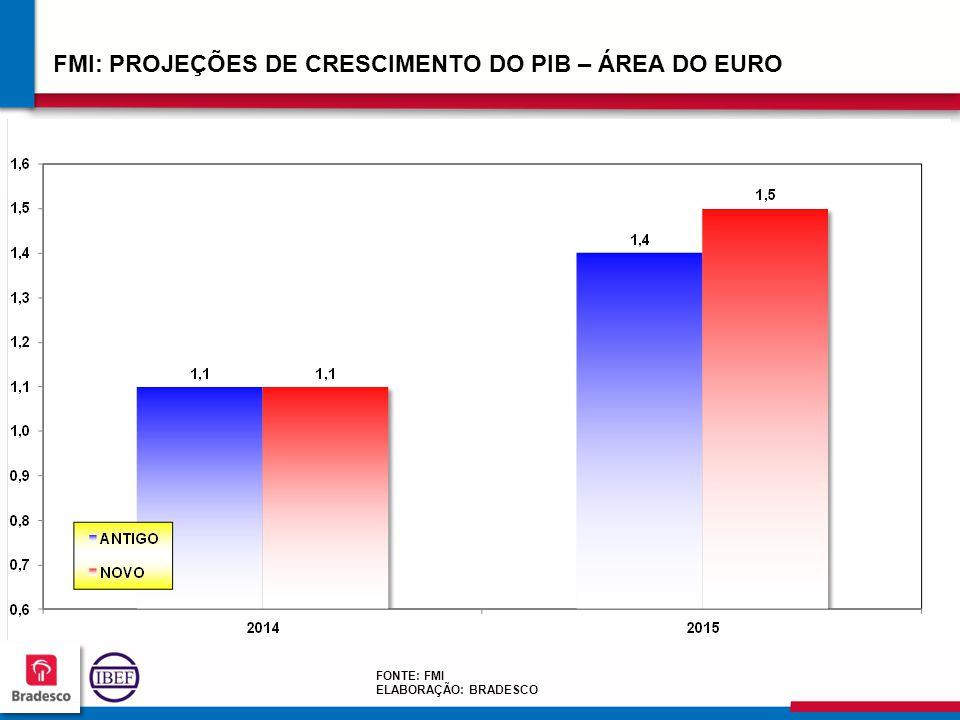 FMI: PROJEÇÕES DE CRESCIMENTO DO PIB – ÁREA DO EURO