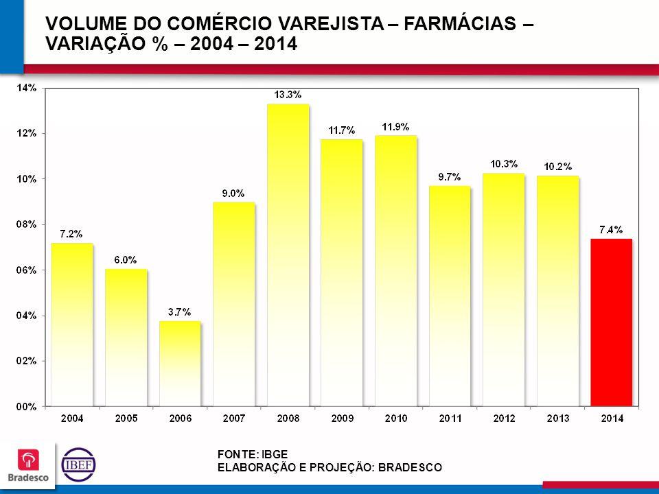 VOLUME DO COMÉRCIO VAREJISTA – FARMÁCIAS – VARIAÇÃO % – 2004 – 2014