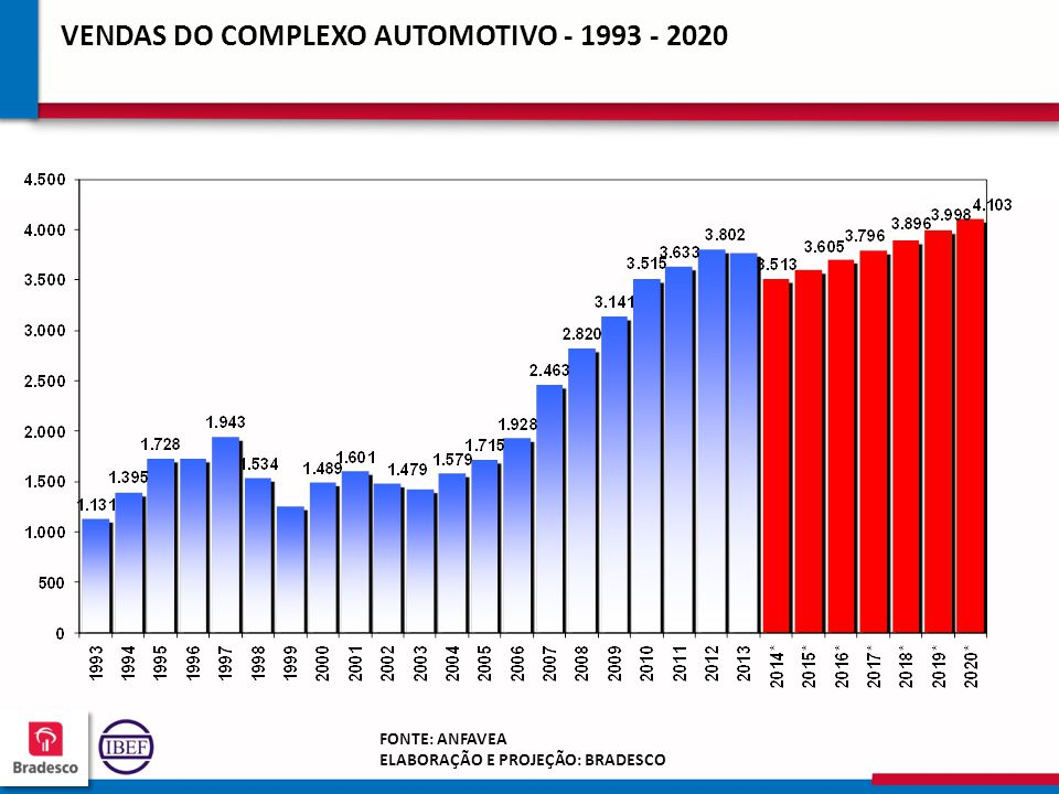 VENDAS DO COMPLEXO AUTOMOTIVO - 1993 - 2020
