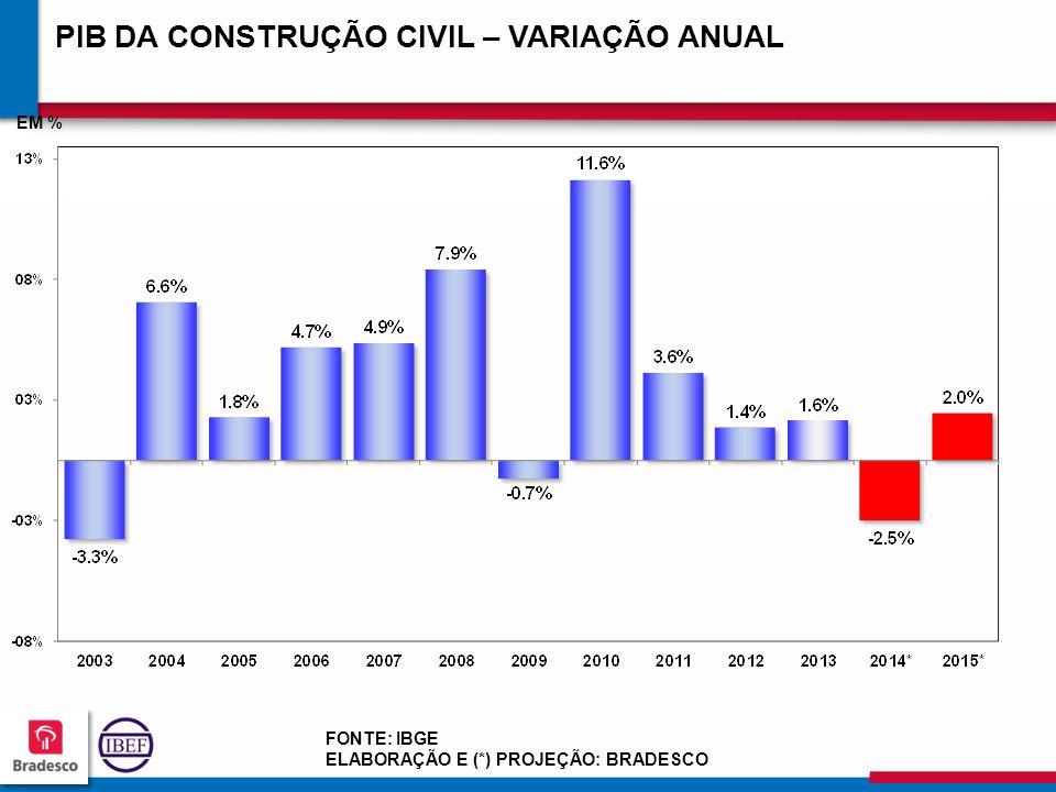 PIB DA CONSTRUÇÃO CIVIL – VARIAÇÃO ANUAL