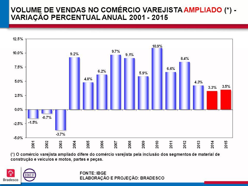 VOLUME DE VENDAS NO COMÉRCIO VAREJISTA AMPLIADO (