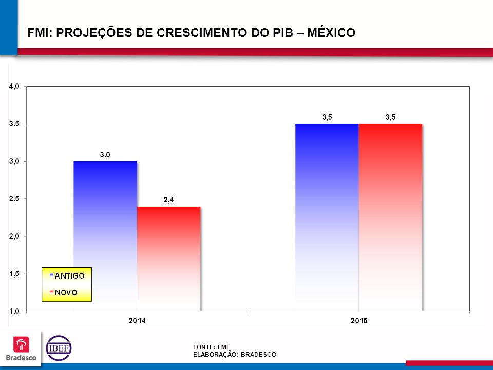 FMI: PROJEÇÕES DE CRESCIMENTO DO PIB – MÉXICO