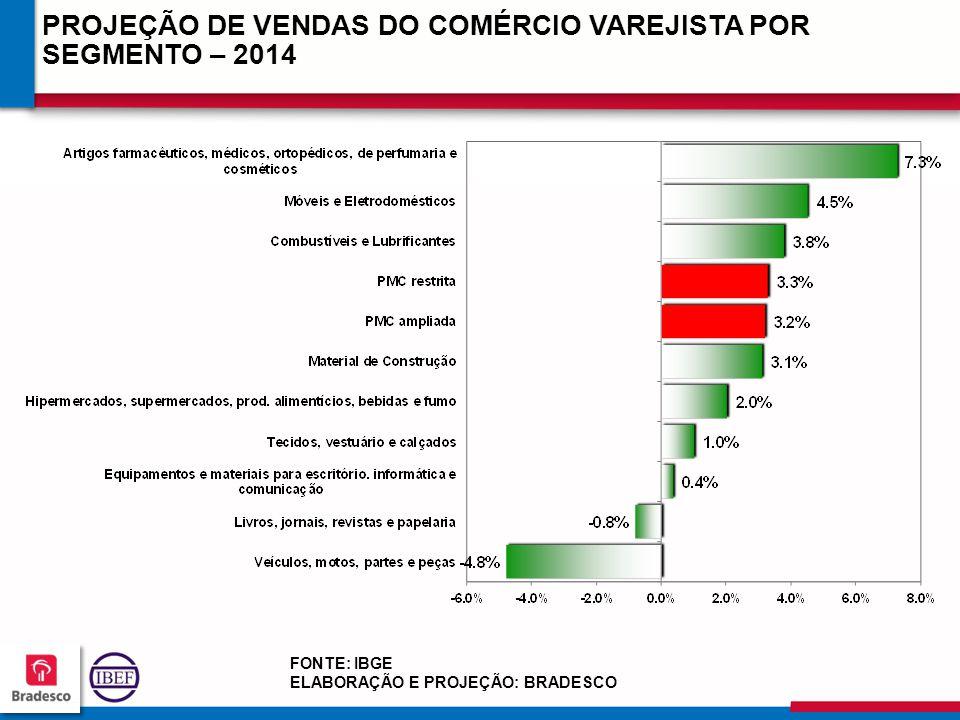 PROJEÇÃO DE VENDAS DO COMÉRCIO VAREJISTA POR SEGMENTO – 2014