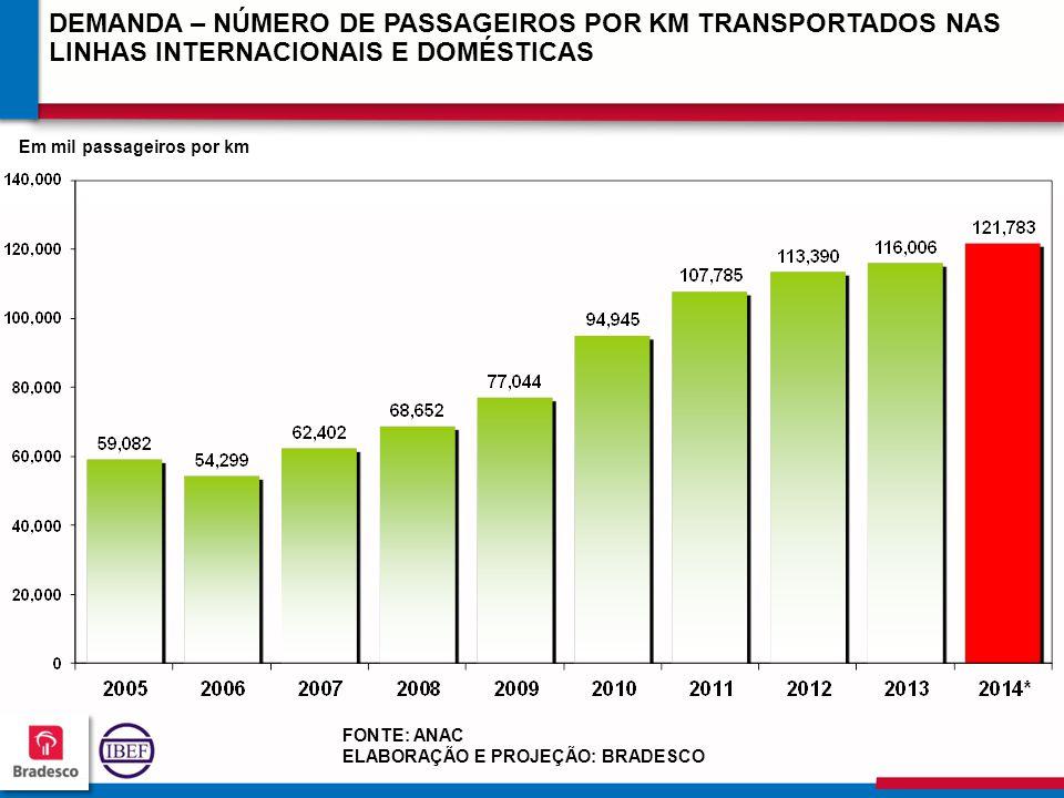 DEMANDA – NÚMERO DE PASSAGEIROS POR KM TRANSPORTADOS NAS LINHAS INTERNACIONAIS E DOMÉSTICAS